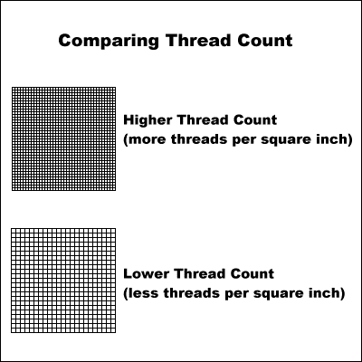 threadcount